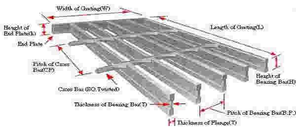 steel grating technical date